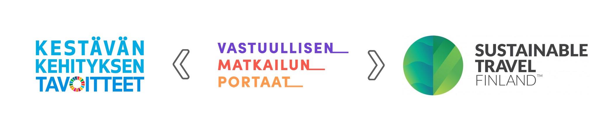 Kestävän kehityksen tavoitteiden, Sustainable Travel Finland -ohjelman sekä Vastuullisen matkailun portaat -koulutuksen logot. Kuvassa näkyy, että Vastuullisen matkailun portaat -koulutus liittyy kestävän kehityksen tavoitteisiin ja Sustainable Travel Finland -ohjelmaan.